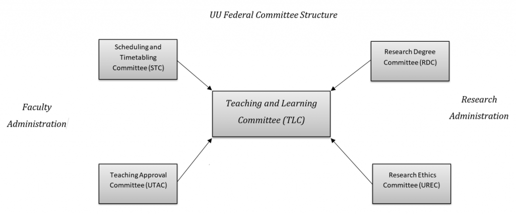 UU Federal Committee Structure